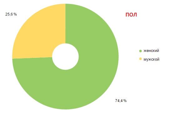 Пол посетителей сайта